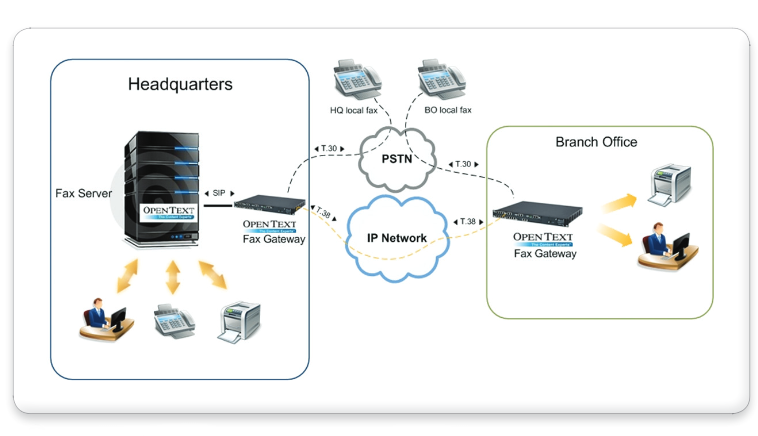 Fax-over-IP (FoIP) mit OpenText RightFax
